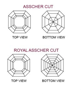 Assher cut types